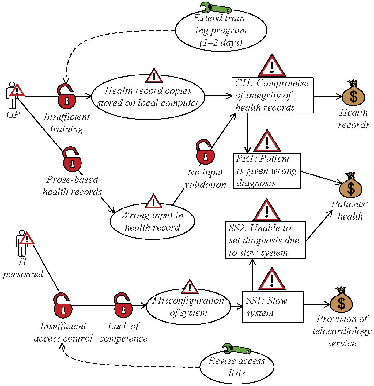 A Guided Tour Of The Coras Method Using Security Risk And
