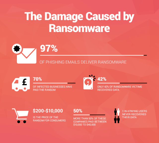 The Damage Caused By Ransomware | IMG: Heimdal Security
