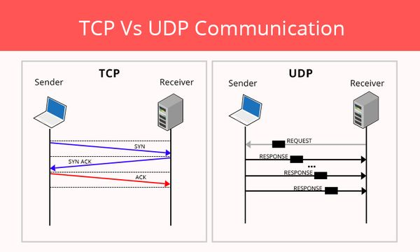 what is protocol and its types in networking udp tcp