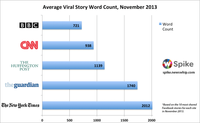 average viral story word count