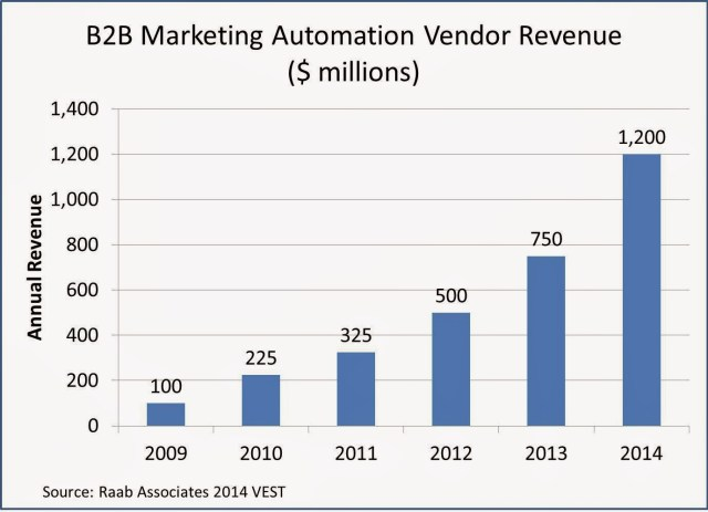 marketing automation growth chart