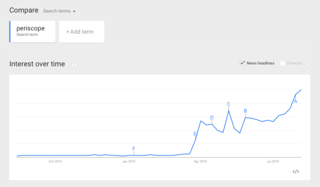 Google Trends showing Periscope's precipitous growth over the past 12 months