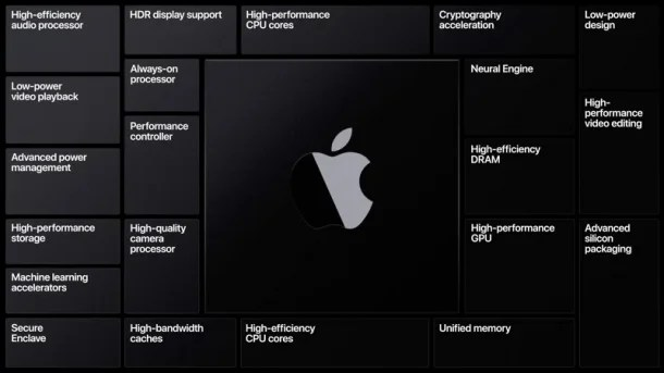 Apple To Switch From Intel to ARM Processors in Its Macs