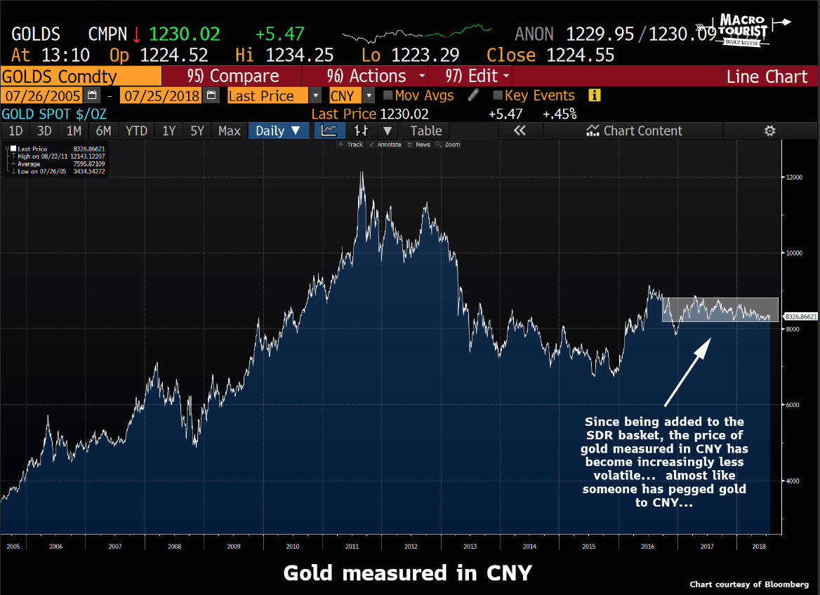 One Trader Wants To Talk To You About China And Gold Price Manipulation