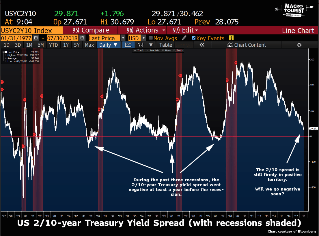 Admit It: You're A Yield Curve Apologist, Aren't You?