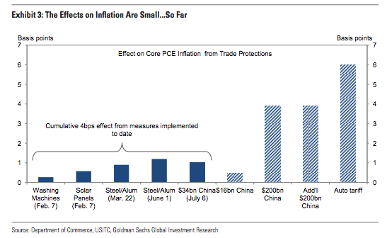 TariffsInflation