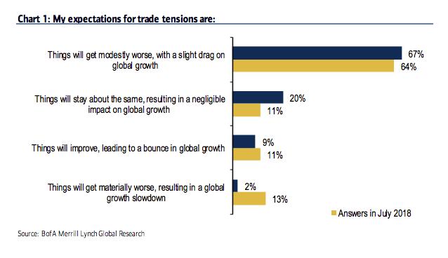 TradeTensions