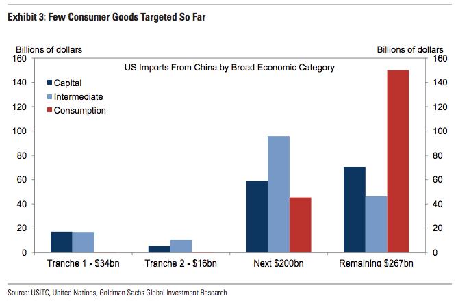 ConsumerGoods