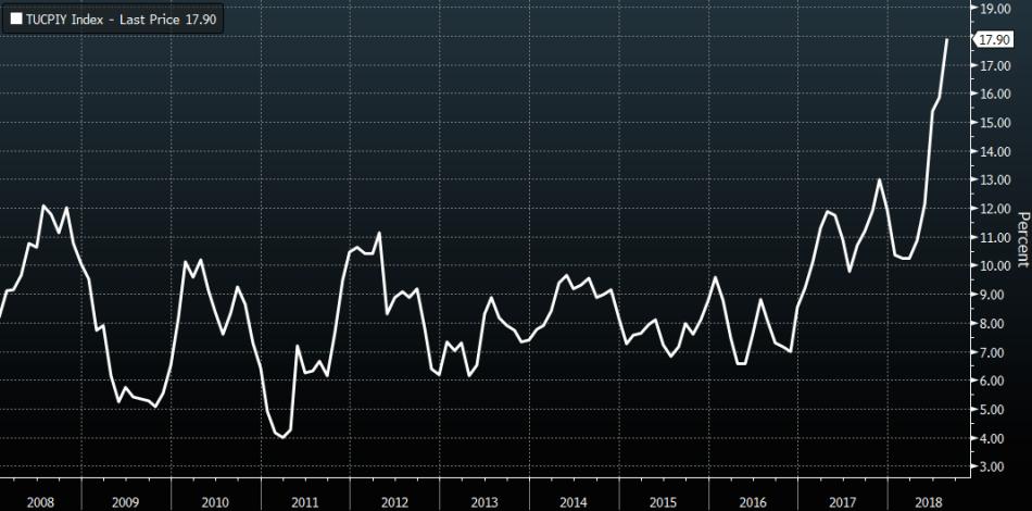 TurkeyInflation