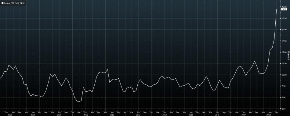 TurkeyInflationSept