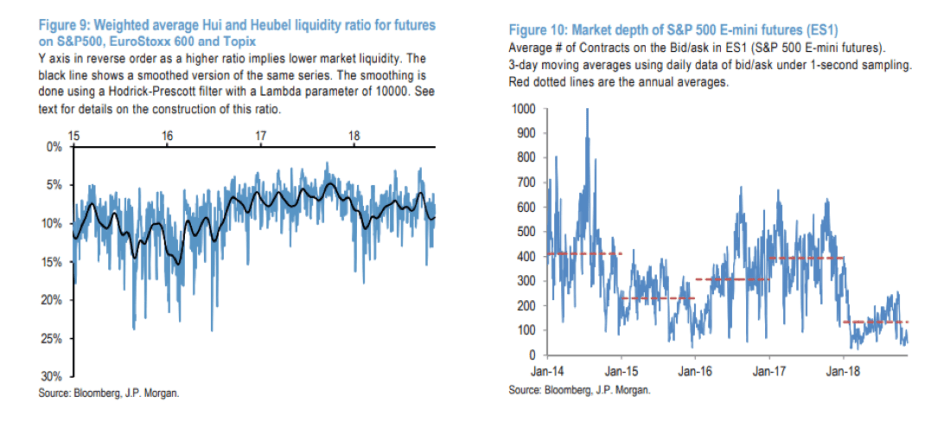 Liquidity