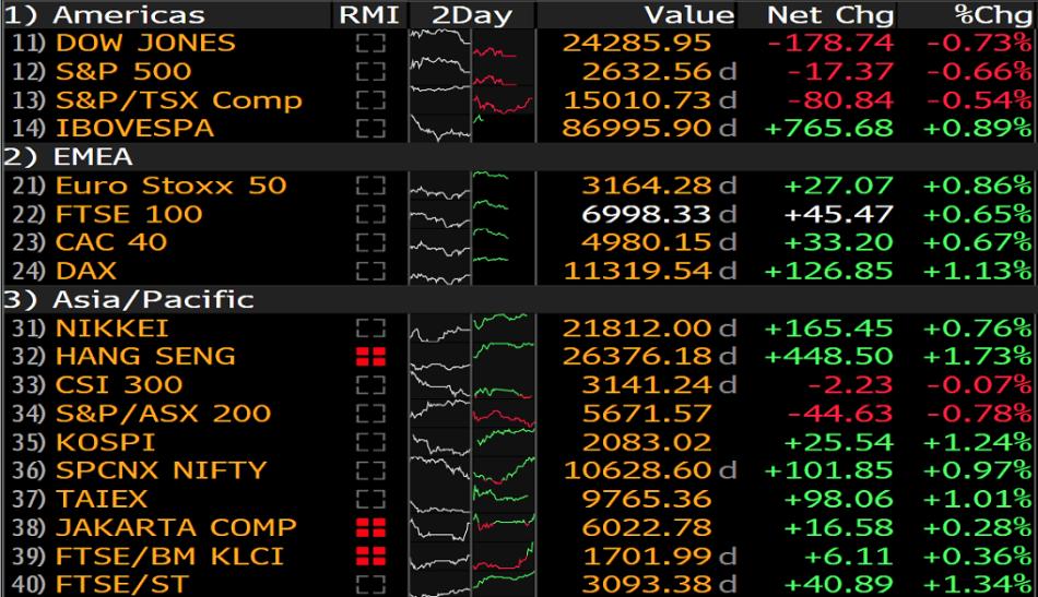StocksMonday