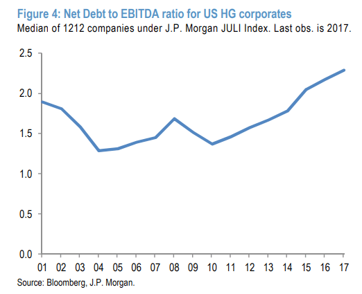 DebtToEBITDA