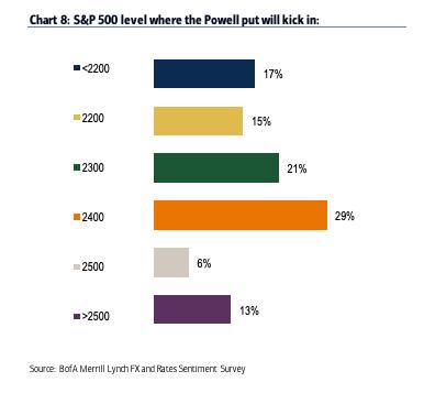 PowellPut