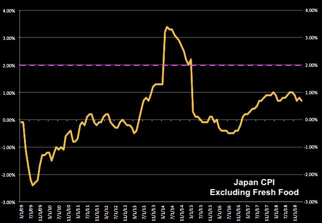 JapanCPIEx