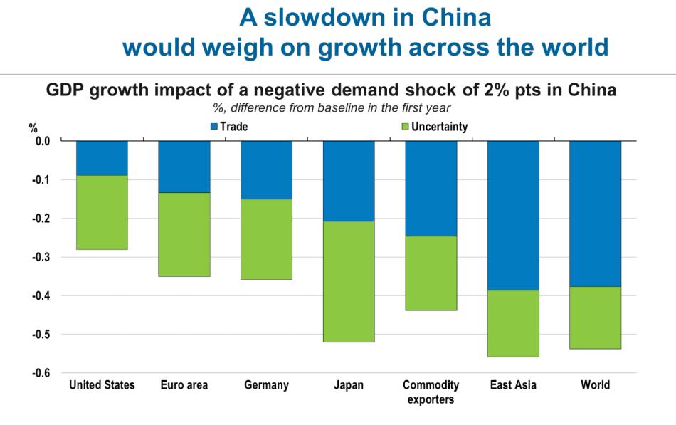 OECDChinaSlowdown