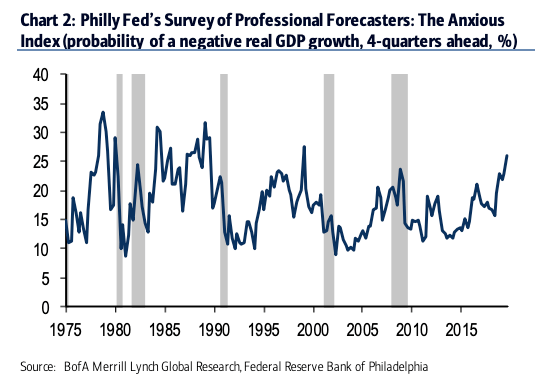 As Ray Dalio Puts Recession Odds At 40%, Here's A Chart Trio