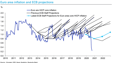 ECB staff forecasts have consistently been too high