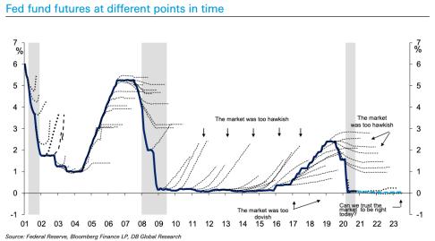 Fed funds vs market predictions