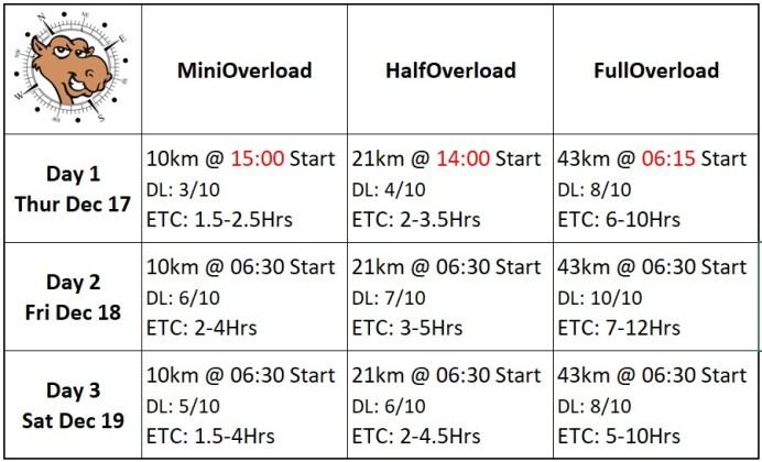 Overload V4 schedule