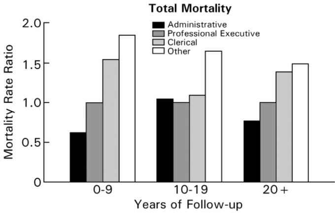 الرسمة 1: الميل الاجتماعي في إجمالي الوفيات، وايتهول بعد 25 سنة من المتابعة.