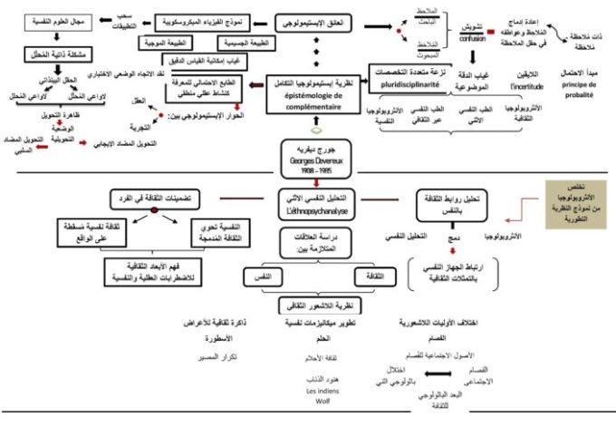 إبستمولوجيا التكامل في التحليل الإثني النفسي عند جورج ديفريه - يوسف عدنان