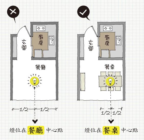 餐檯吊燈 第二個要點:位置居中