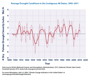 Average_Drought_Conditions_in_the_Contiguous_48_States,_1895-2011