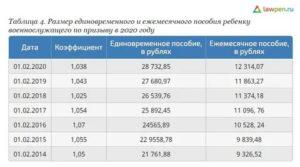 Что Дают За 5 Ребенка В 2019 В Татарстане - Ваш юрист