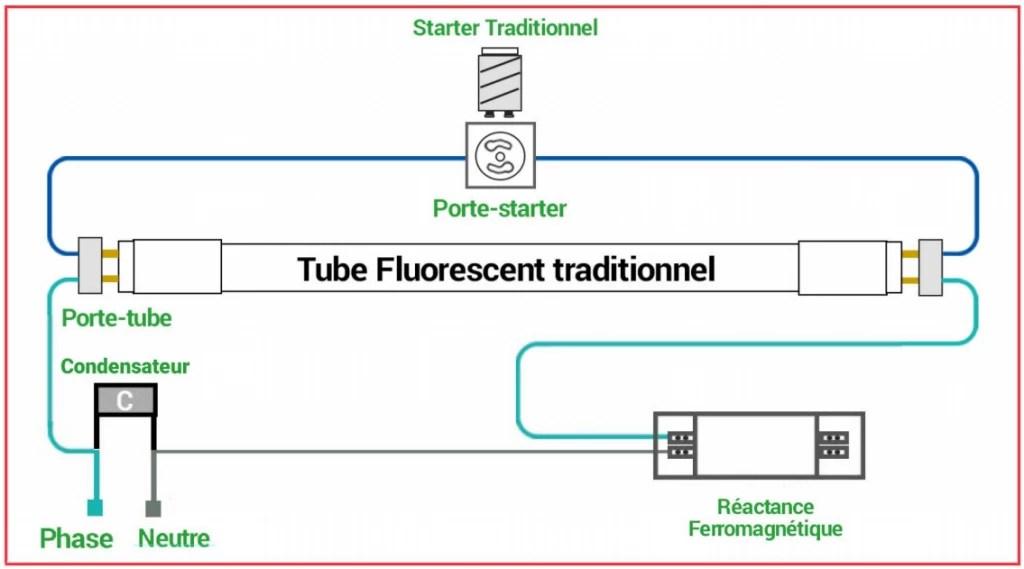 Cablage Tube Fluo Ballast Ferromagnétique