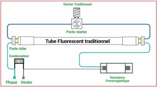Câblage d'un tube T8 à Ballast Ferromagnétique