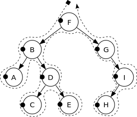 Binary Tree traversal in Pre-order.