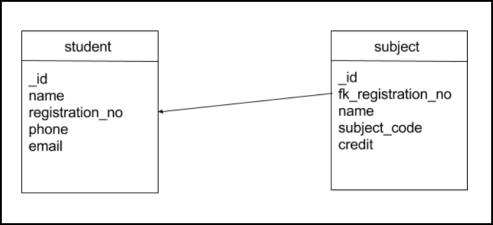 Android SQLite Tutorial: Schema Diagram