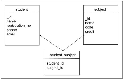 android sqlite database schema