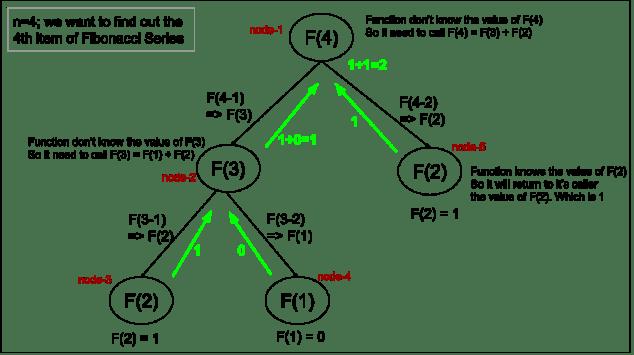 fibonacci series recursive call