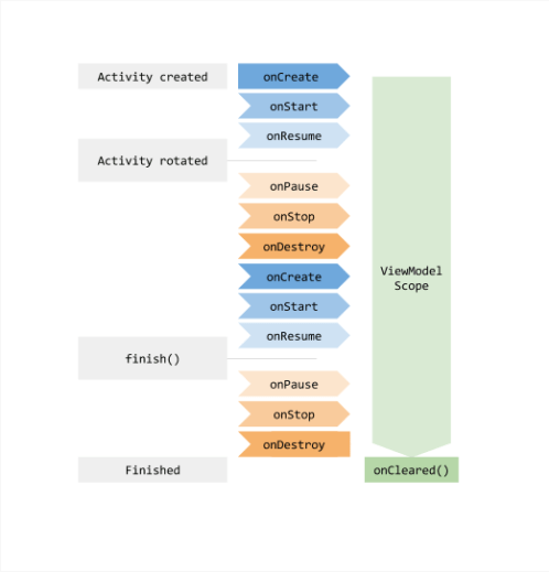 android ViewModel Lifecycle in Bengali