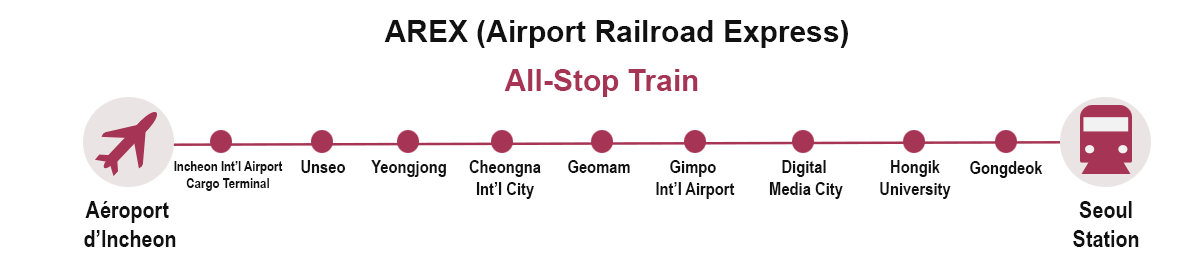 AREX Map All-Stop Train