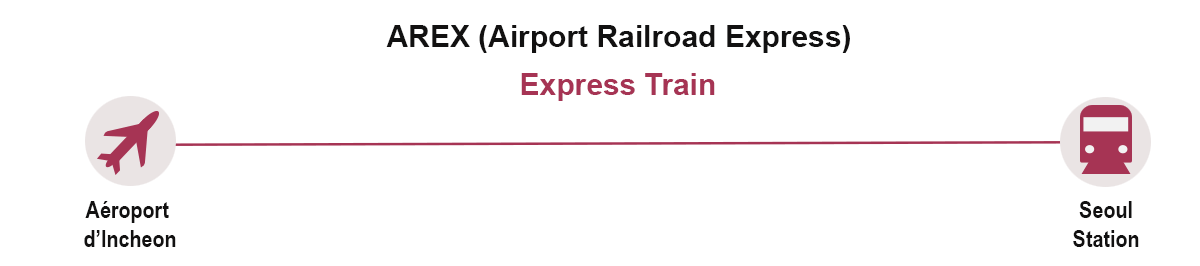 AREX map express train.png