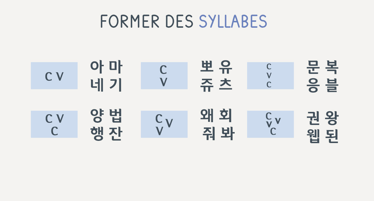syllabes hangeul