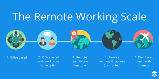 Scale of Remote working Remote first