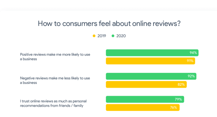 79% Of Consumers Trust Online Restaurant Reviews As Much As Personal Recommendations - Nimbly Technologies - Digital Checklist and Issue Tracker App