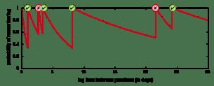 forgetting curve duolingo