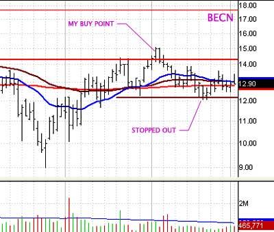 BECN chart 2