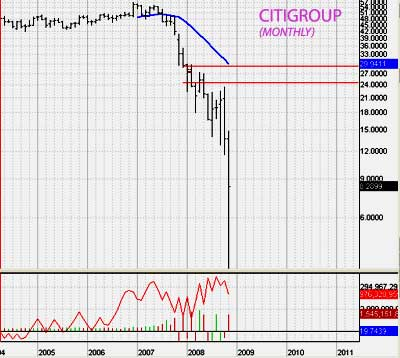 CITI monthly chart