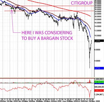Citigroup daily chart