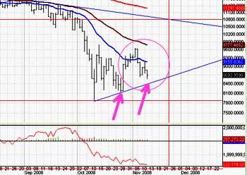 [tag]Dow Jones Index[/tag]