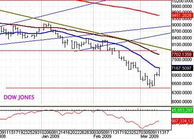 Weak stocks rally the market