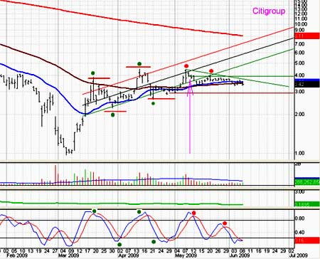 Citigroup to be dropped off of my portfolio
