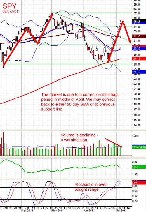 Stock market overextended