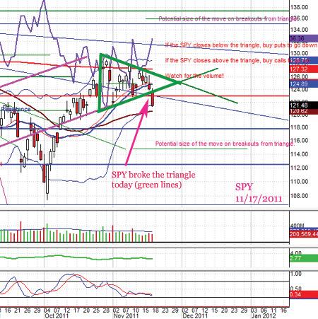 PG trade adjustment, SPY & POT puts new trade